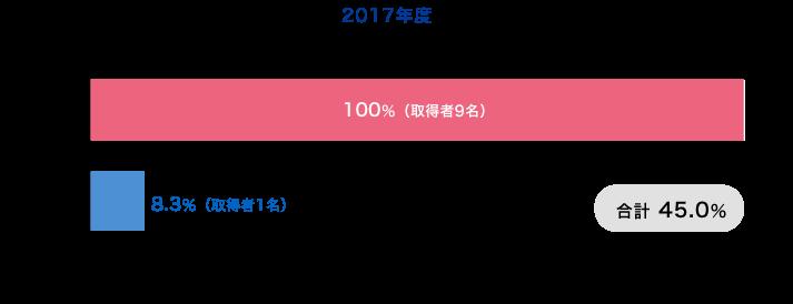 育児休業取得率2016